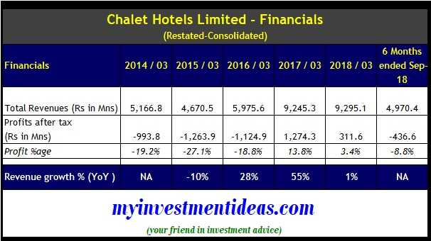 Chalet Hotels IPO Consolidated Financials - FY2014-2018