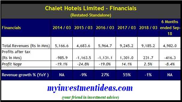 Chalet Hotels IPO Standalone Financials - FY2014-2018