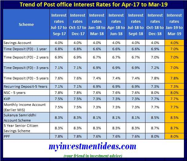 Trend of Post Office Small Saving Interest rates – Jan-2018 to Mar-2019 - 7 Quarters