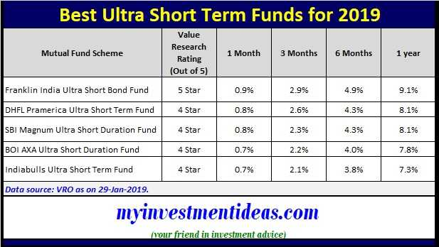 Best Short Term Investments 2019 Best Short Term Mutual Funds to invest in 2019 in India