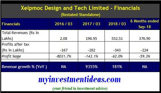 Xelpmoc Design and Tech IPO - Financial summary FY2016-2019