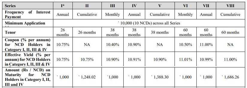 Indiabulls Consumer Finance NCD Feb, March-2019 - Interest Rates