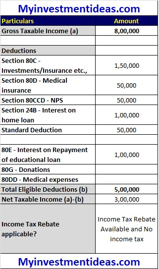 Tax Rebate under section 87A for Rs 5 Lakhs Taxable Income - Illustration-1-rev