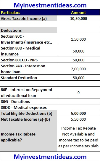 Tax Rebate Under Section 87a For Rs 5 Lakhs Taxable Income Ilration 3