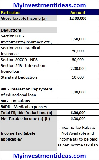 Tax Rebate under section 87A for Rs 5 Lakhs Taxable Income - Illustration-4-rev