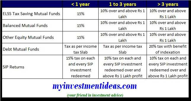 How mutual fund returns taxed in FY2019-2020 in India