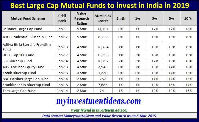 Best Mutual Funds For 2020.Top 10 Best Large Cap Mutual Funds To Invest In India 2019