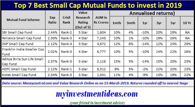 List of Top and Best Small Cap Mutual Funds to invest in India 2019