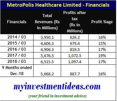 Metropolis Healthcare IPO - Financials - FY2014-2019
