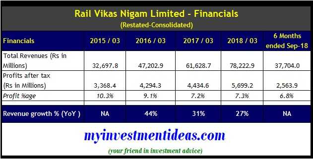 Rail Vikas Nigam Limited IPO Financials - FY2014-2019-Consolidated