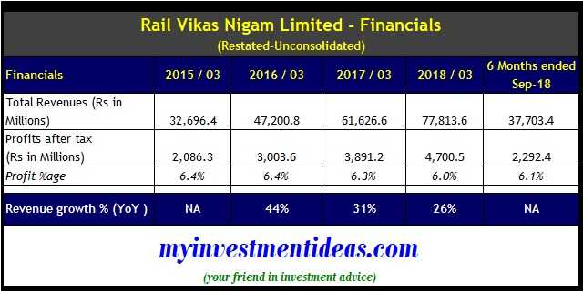 Rail Vikas Nigam Limited IPO Financials - FY2014-2019-Unconsolidated