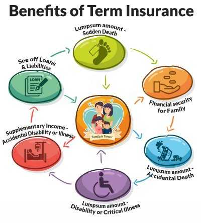 Top Best Term Insurance Plans in India in 2019-2020-Benefits of Term insurance plan