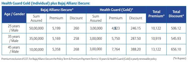 Bajaj Allianz Total Health Secure Goal Insurance Plan - Gold Plan