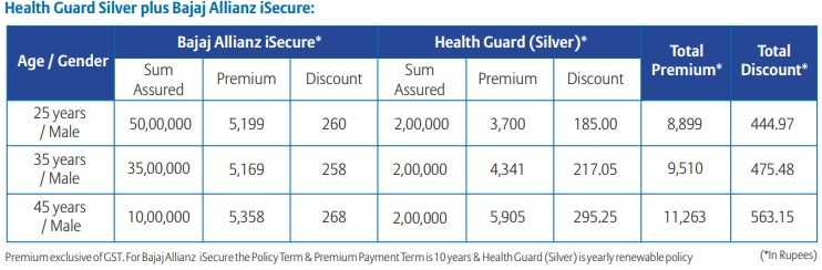 Bajaj Allianz Total Health Secure Goal Insurance Plan - Silver Plus Plan