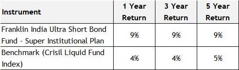 best mutual funds for senior citizens - franklin india ultra short term fundbest mutual funds for senior citizens - franklin india ultra short term fund