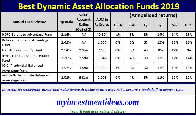 List of Best Dynamic Asset Allocatoin Mutual Funds to invest in India in 2019