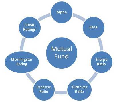 Various ratios and ratings one would consider on How to Pick Best Mutual Fund Schemes