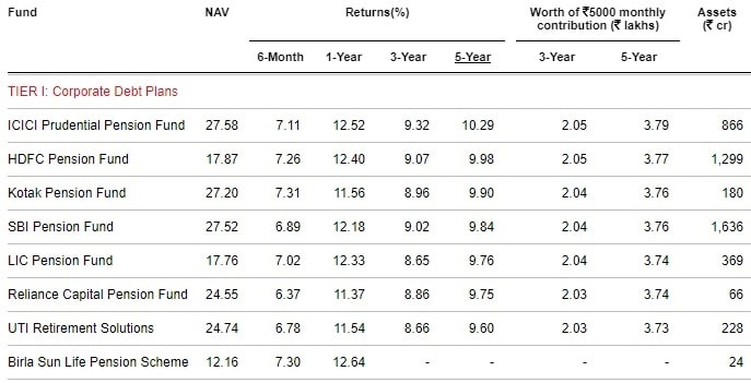 Best NPS Funds in 2019 - Tier-I-Corporate Debt Plans