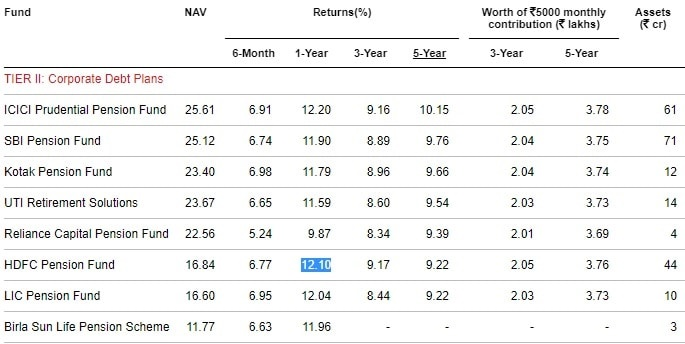 Best NPS Funds in 2019 - Tier-II-Corporate Debt Plans