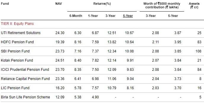 Best NPS Funds in 2019 - Tier-II-Equity Plans