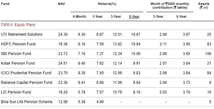 Best NPS Funds in 2019 - Tier-II-Equity Plans