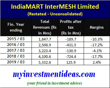 IndiaMART interMESH IPO - Financial Summary -FY2015-2019