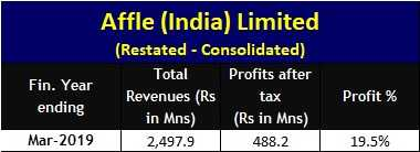 Affle India Limited IPO - Consolidated Financials - FY2015 to FY2019