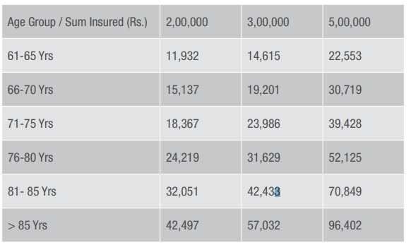 Apollo Munich Optima Senior health insurance plan premium chart