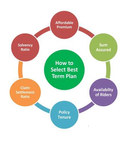 Kotak Term plan - How to select a good term insurance plan