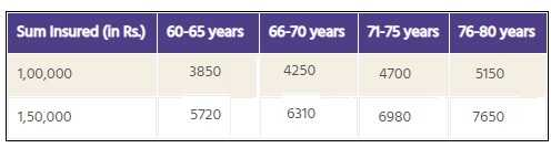 New India Assurance - Senior Citizens Mediclaim policy - premium chart