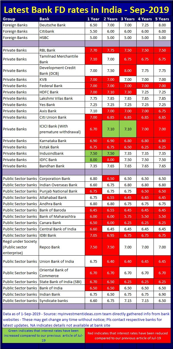 Best and Highest Fixed Deposit Interest Rates in Banks in September-2019-min