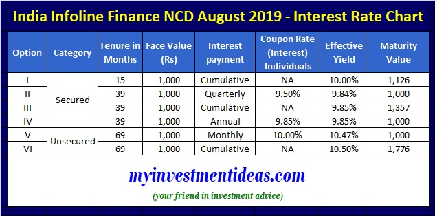 India Infoline Finance NCD August 2019 Issue - Coupon Interest Rate and Yield data