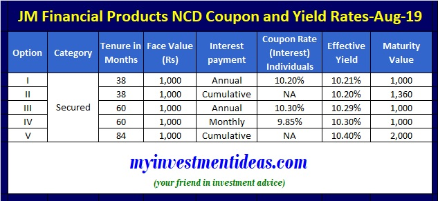 JM Financial Products NCD August 2019-Coupon Interest Rate and Yield Chart