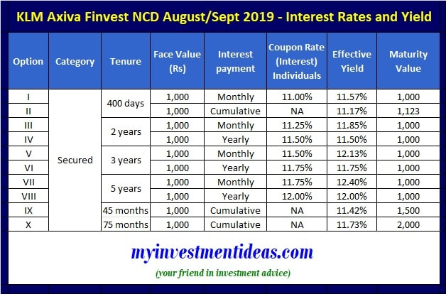 KLM Axiva Finvest NCD August, September-2019 - Interest rates and Yield