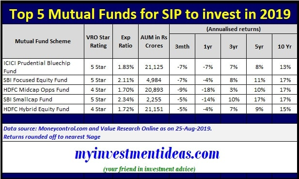 List of Top 5 Mutual Funds for SIP to invest in 2019 - Diversified portfolio