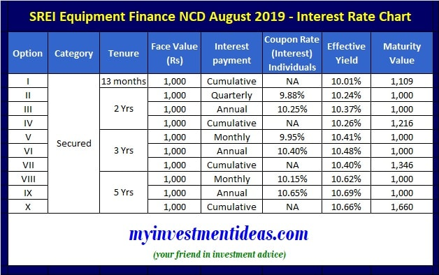 SREI Equipment Finance NCD August 2019 Issue - Interest Rates-min