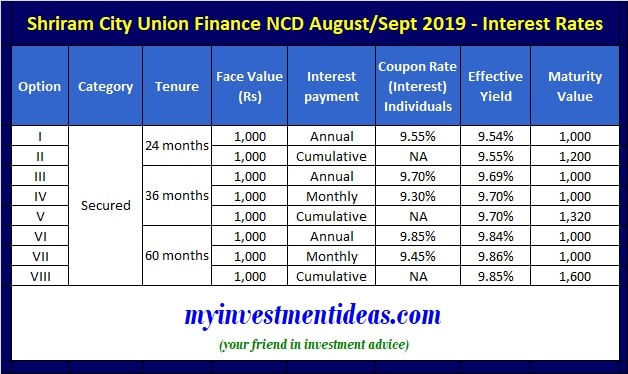 Shriram City Union Finance August 2019 NCD Issue - Interest and Yield Chart