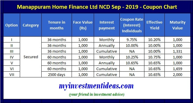 Manappuram Home Finance NCD Sep 2019 Interest Rates