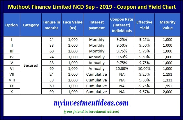 Muthoot Finance NCD Sep-Oct-2019-Interest Rate and Yield Data