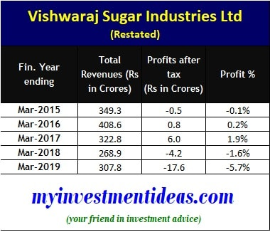 Vishwaraj Sugar Industries Limited IPO - Financials 2015-2019