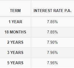 LIC Housing Finance FD Interest Rates - Non Cumulative - Yearly Interest Payment Option