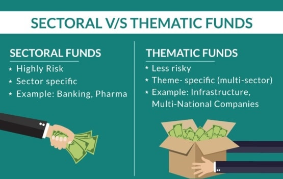Sector Funds Vs Thematic Funds - Whats the difference