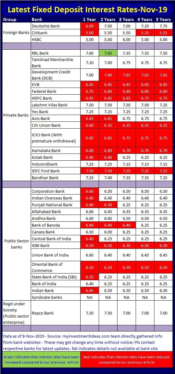FD Rates comparison in Nov-2019