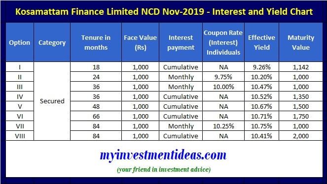 Kosamattam Finance NCD Nov 2019 - Interest Rates