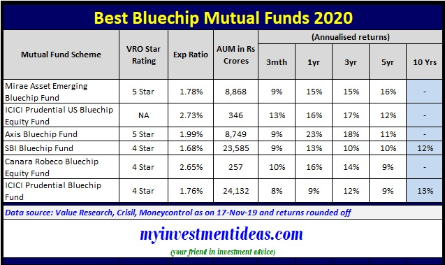 List of Best Blue chip Mutual Funds to invest in India in 2020