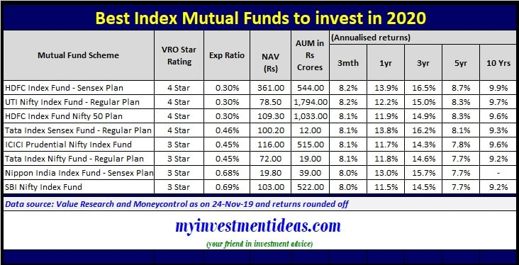 List of Top and Best Index Mutual Funds to invest in 2020 in India