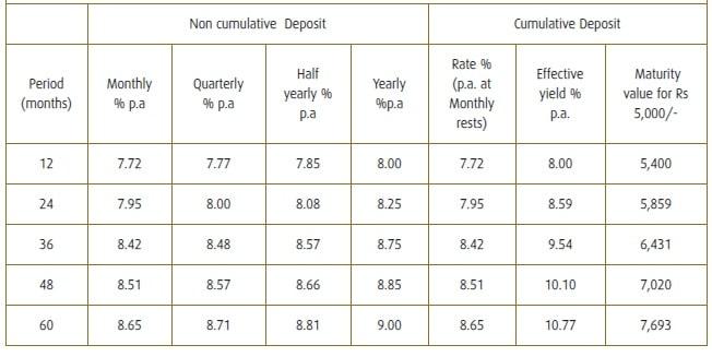 Shriram Transport Finance FD Interest Rates - Nov-2019 - General Tenure