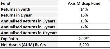 best mid cap mutual funds 2020 - axis midcap fund