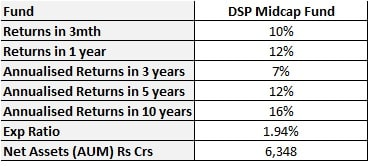 best mid cap mutual funds 2020 - dsp midcap fund