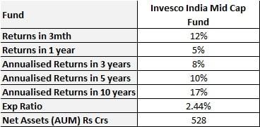 best mid cap mutual funds 2020 - invesco india midcap fund